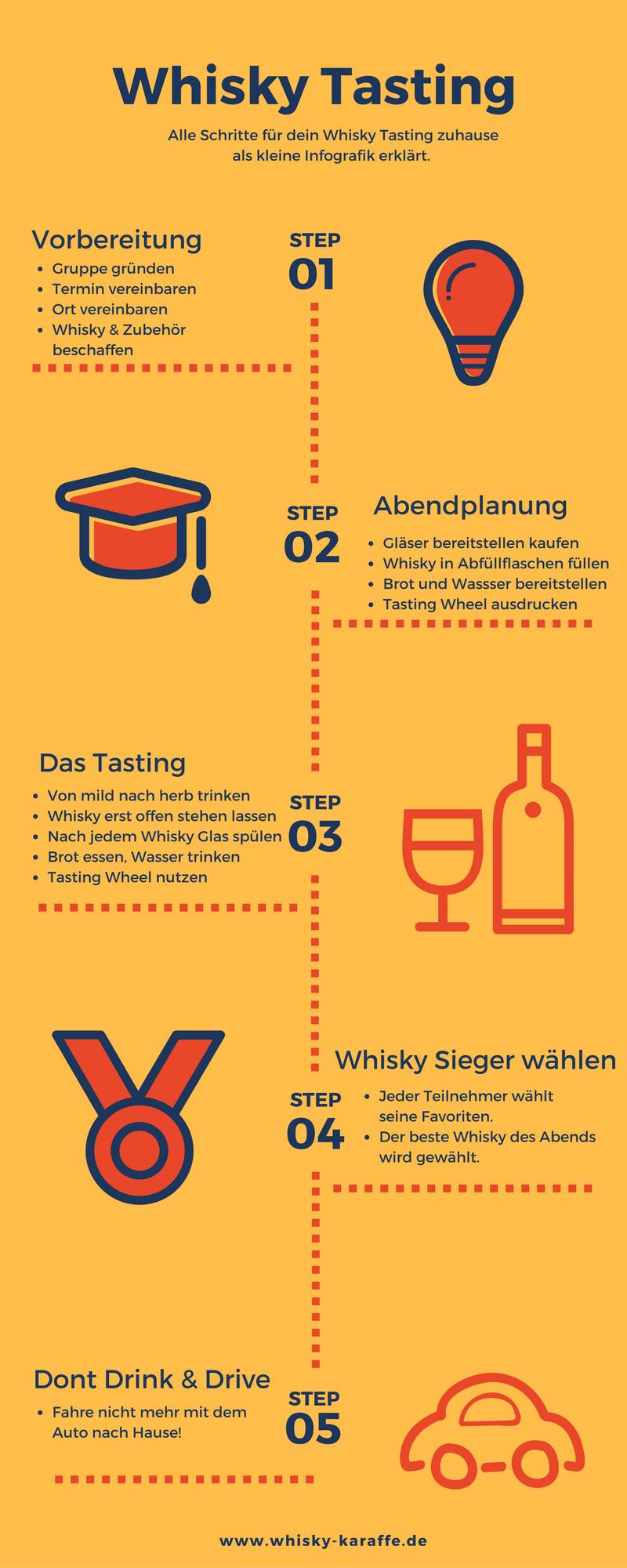 whisky-tasting-infografik