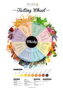 alkoblog-whisky-tasting-wheel-gross
